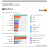 3-pornhub-insights-2015-year-in-review-focus-russia.png