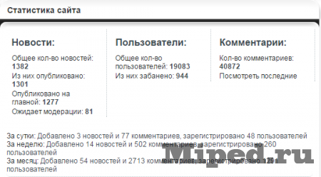Итоги 2014 года для сайта