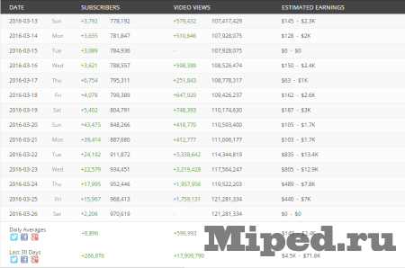 Как получить статистику с аккаунтов YouTube, Twitch, Instagram